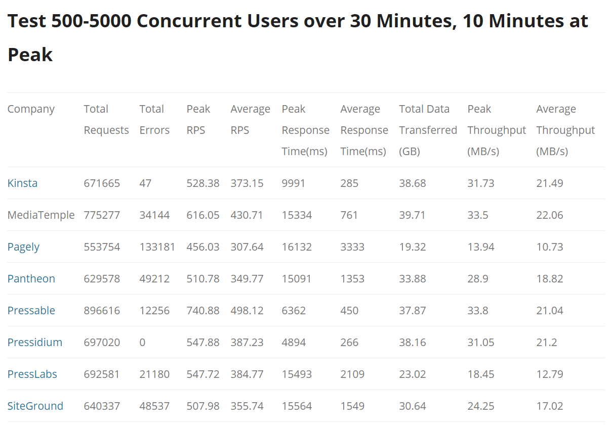 wordpress concurrent users