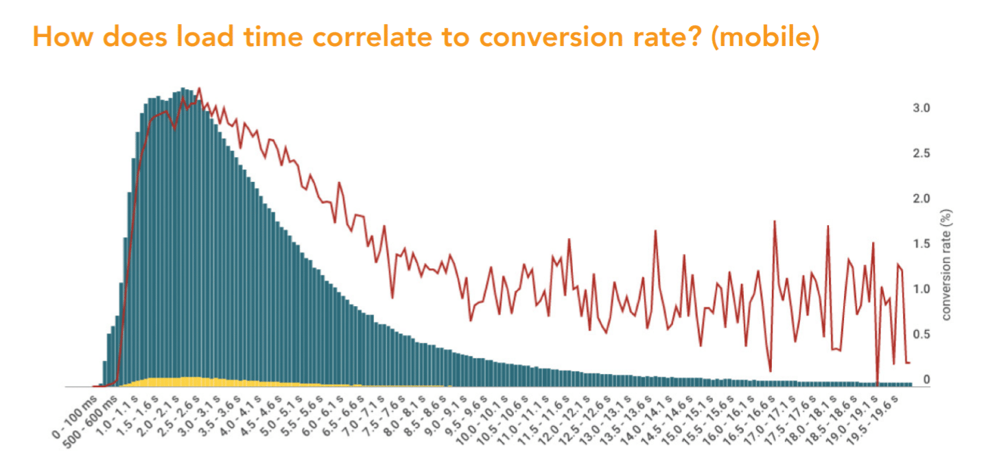 conversion rates on mobile