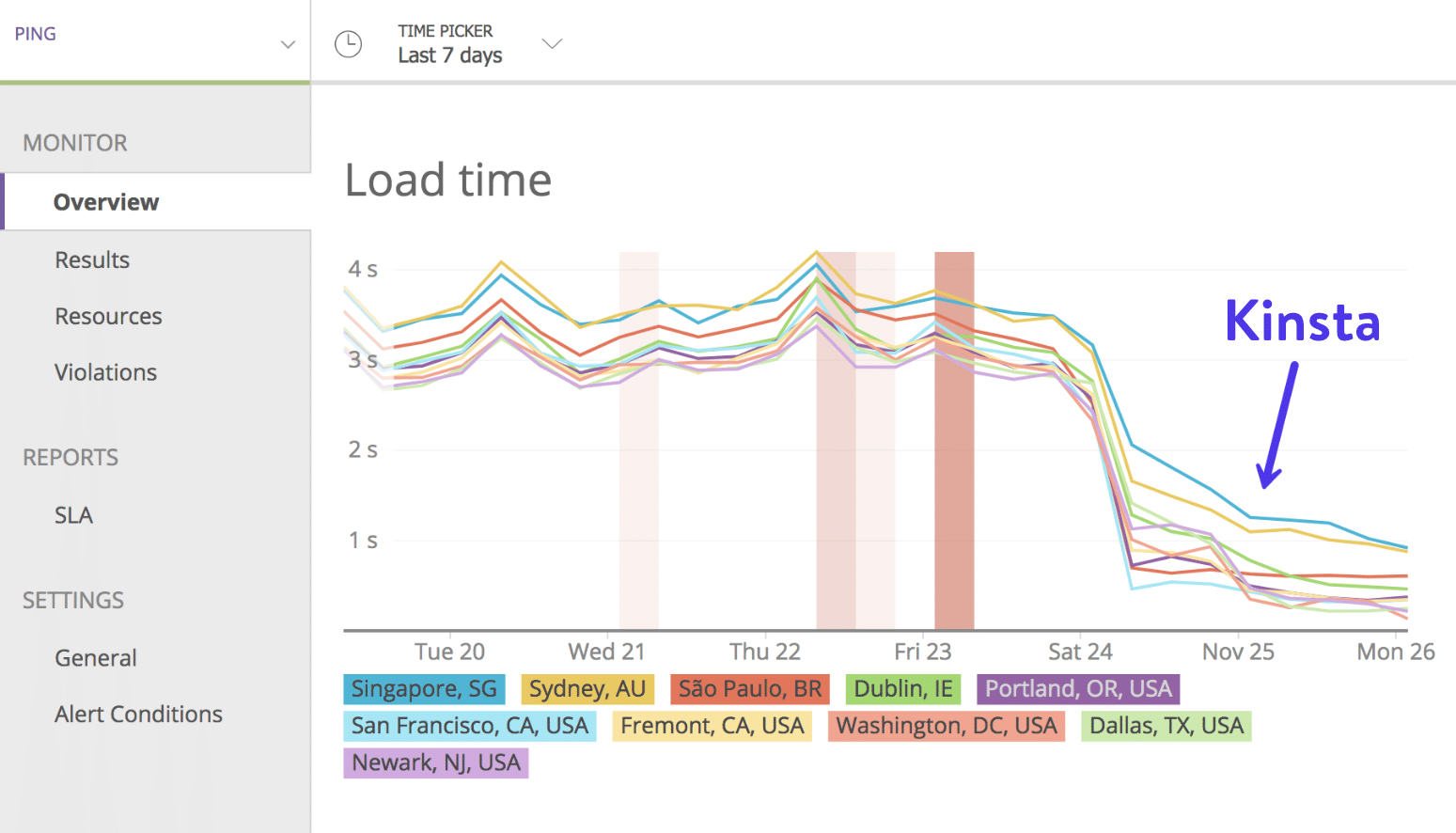 Google Cloud Platform load time