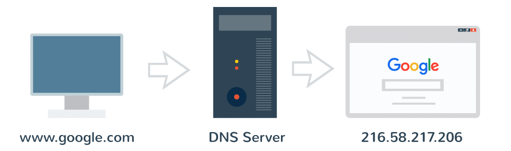 how dns works