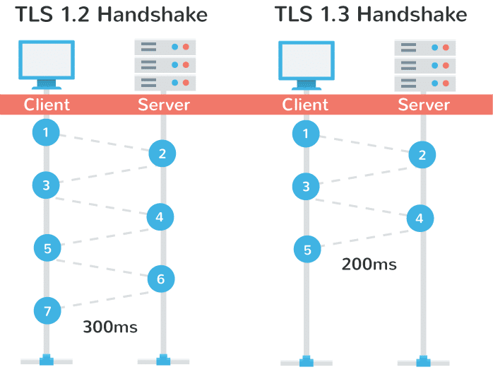 tls 1.3 handshake performance