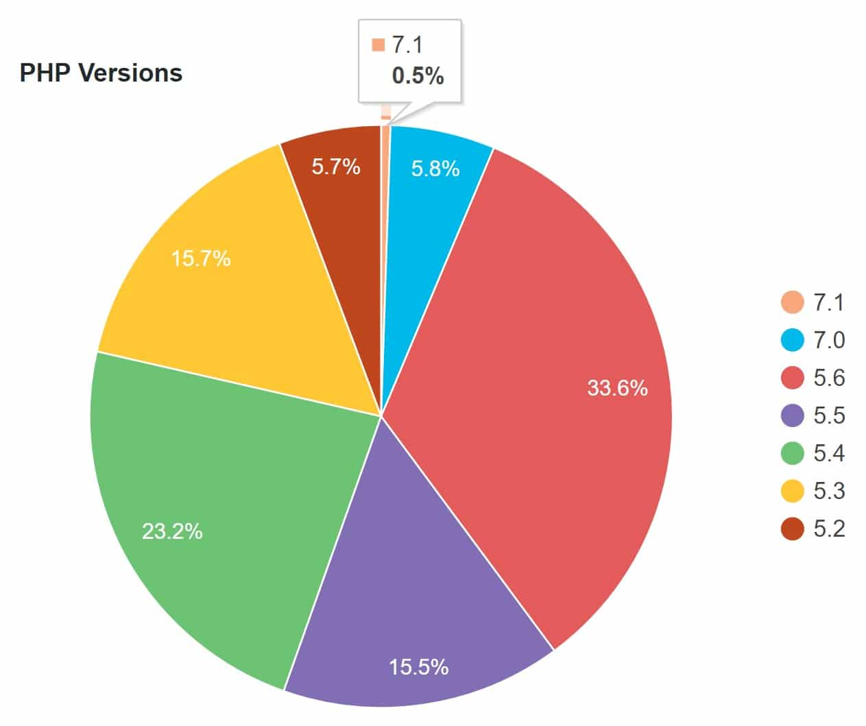 wordpress php versions stats