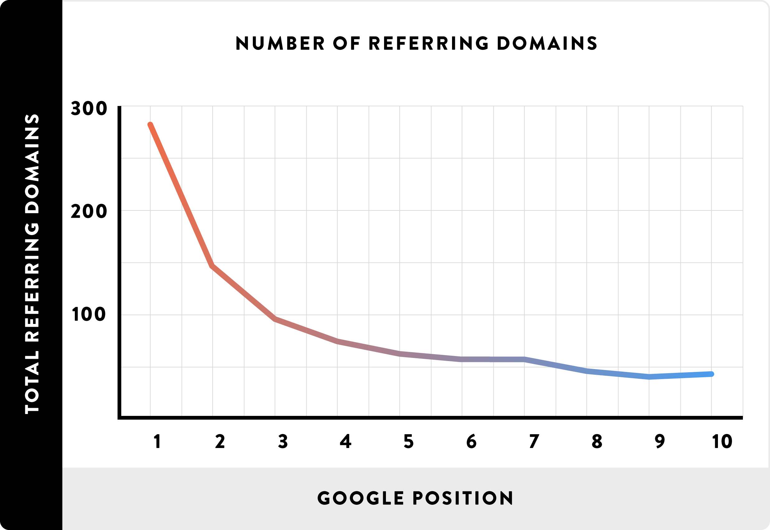 WordPress SEO: referring domains