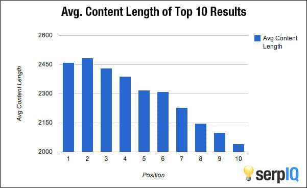 wordpress seo content length