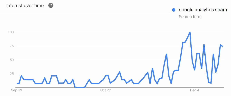 google analytics spam trends