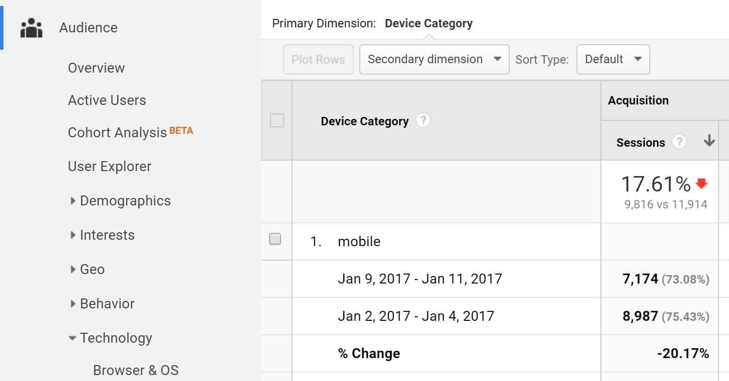 google mobile penalty traffic