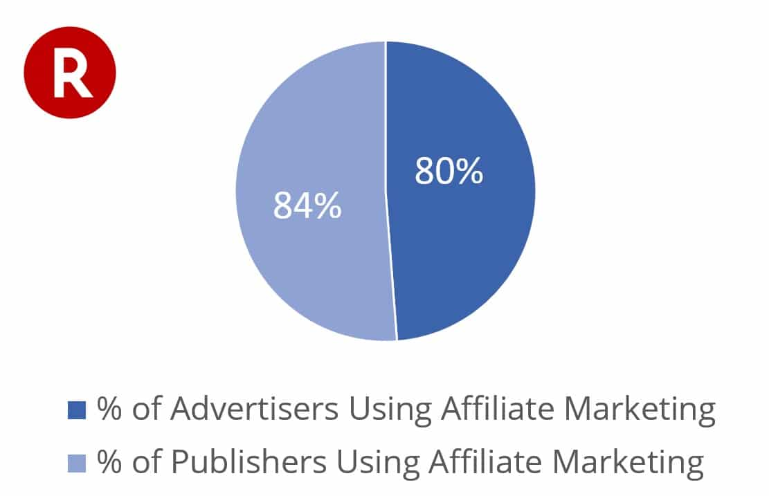 affiliate marketing usage