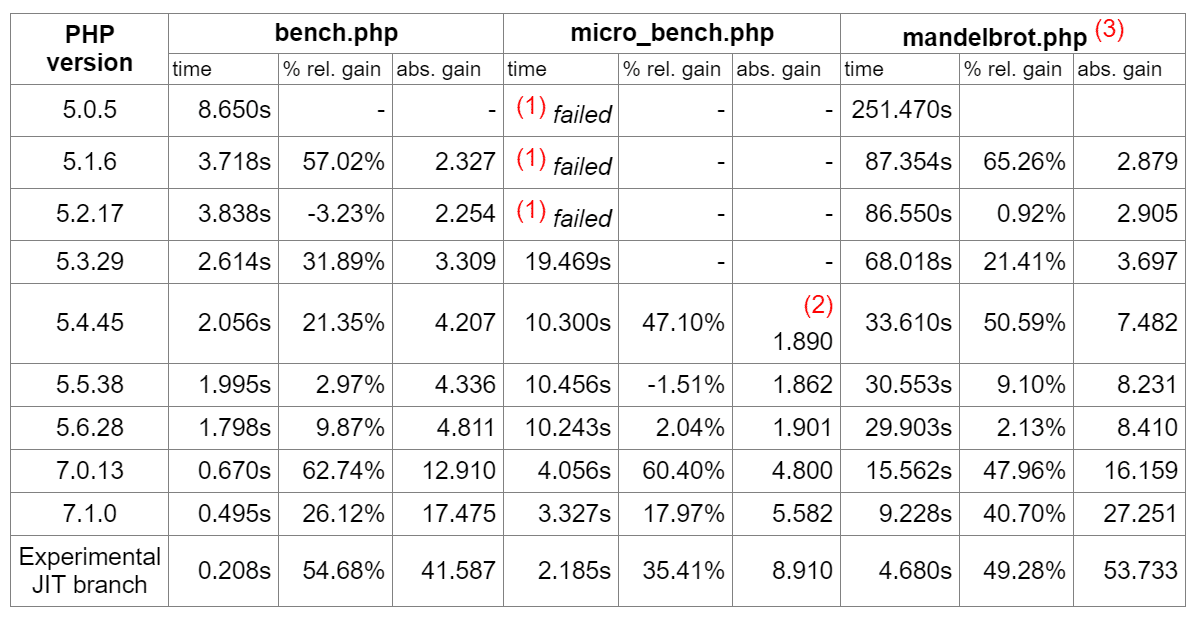 cpu benchmarks php versions