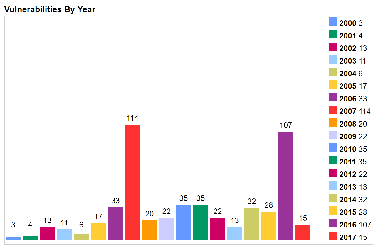 php vulnerabilities by year