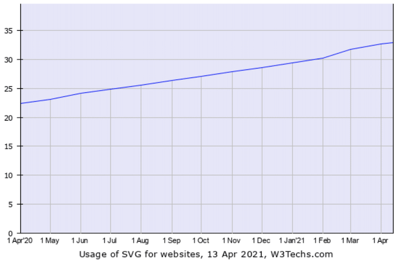 Estadísticas de uso de SVG Abril 2020 - Abril 2021