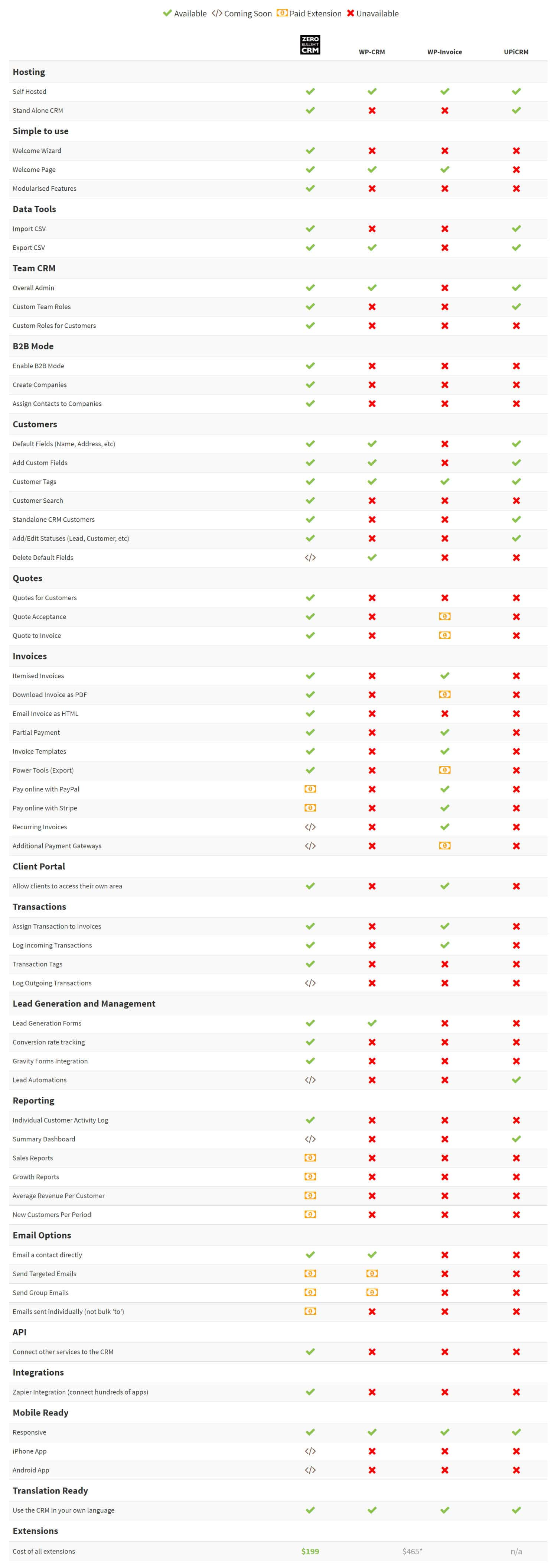 zero bs crm feature comparison