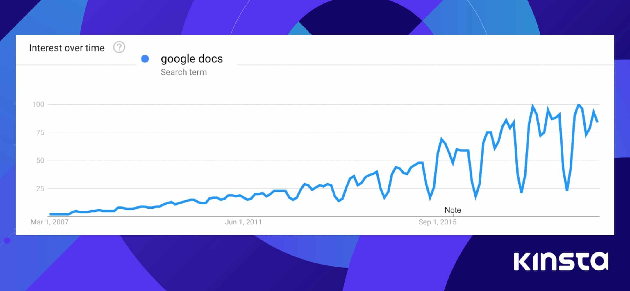 Google Docs trends