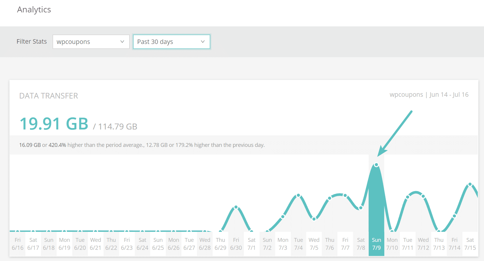 High bandwidth usage on WordPress site