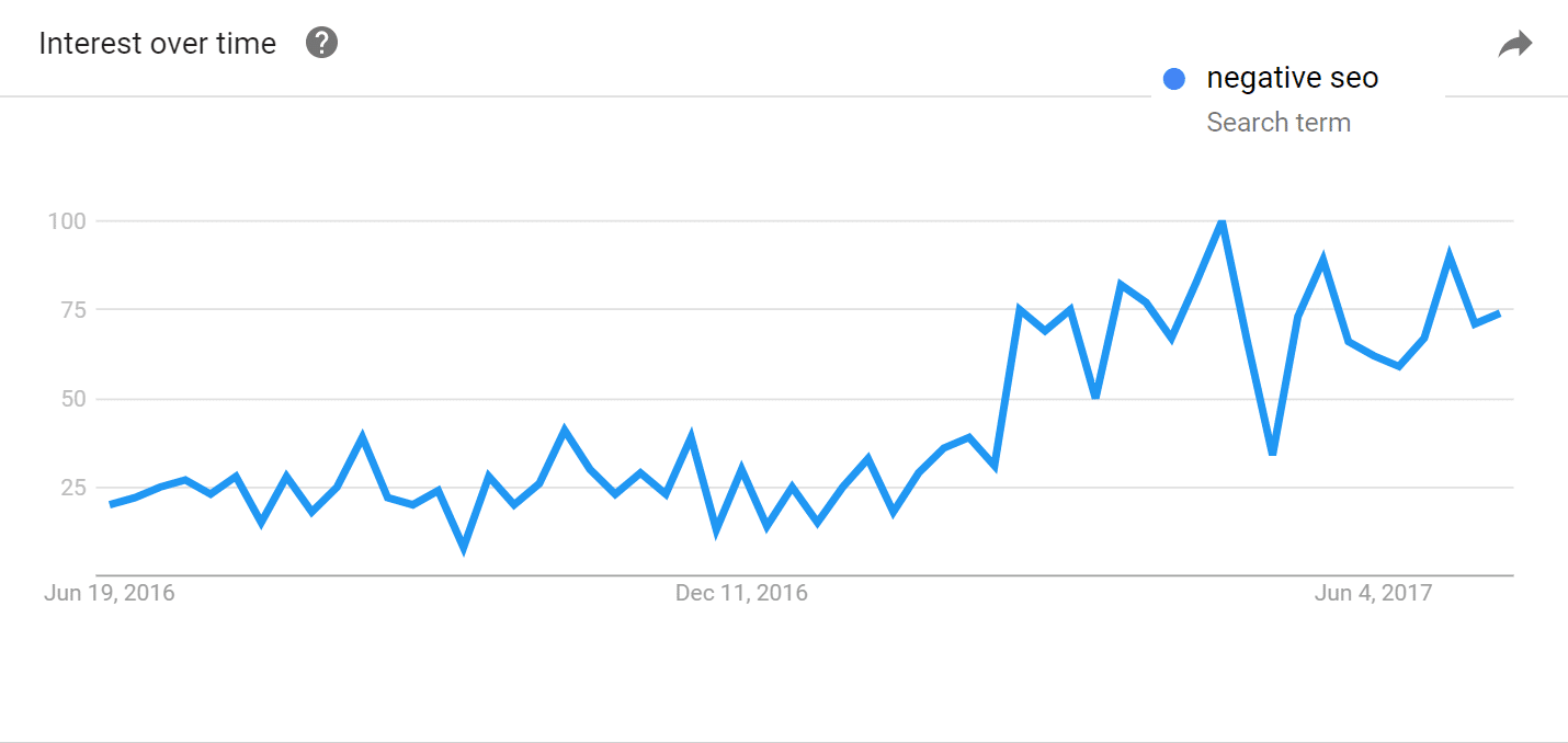 Negative SEO trends