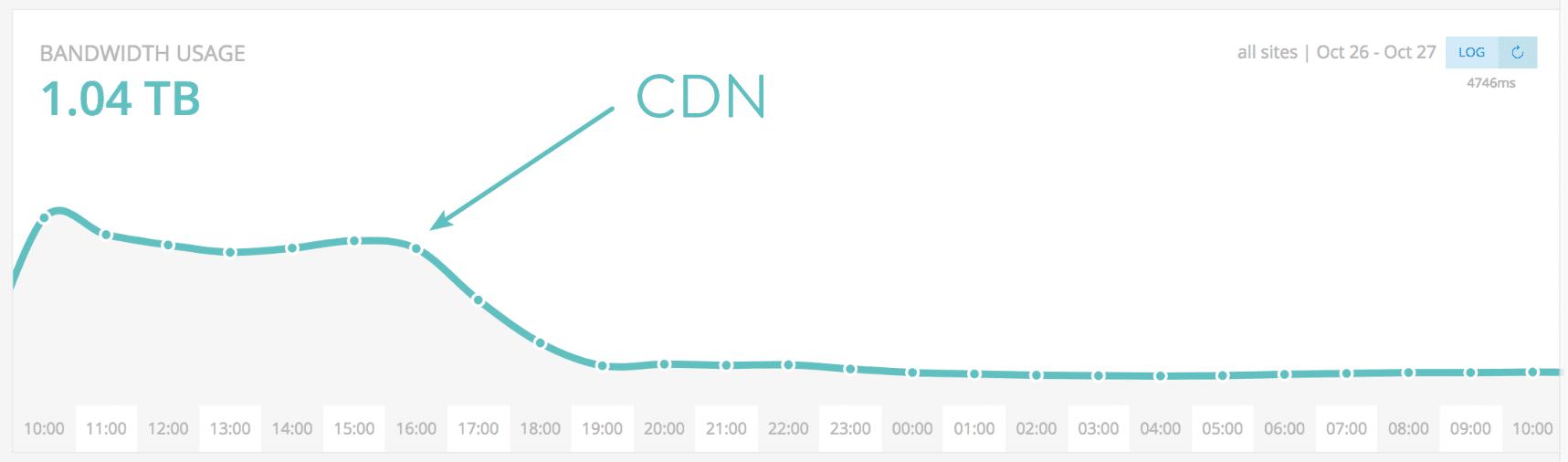 Reduced bandwidth with CDN