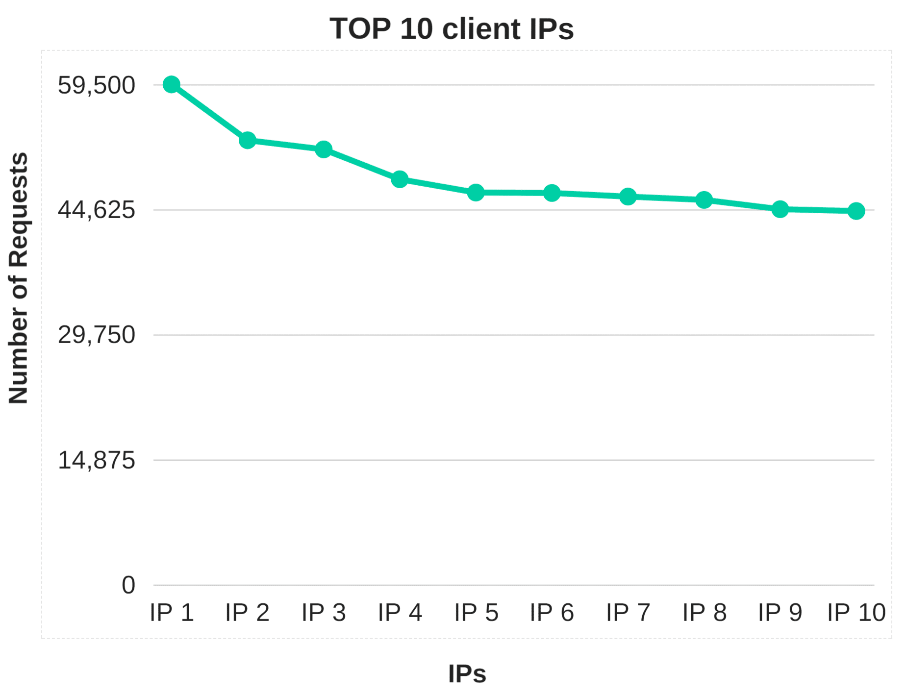 Top 10 client IPs