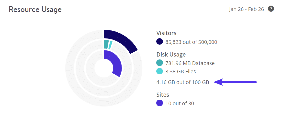 WordPress disk usage