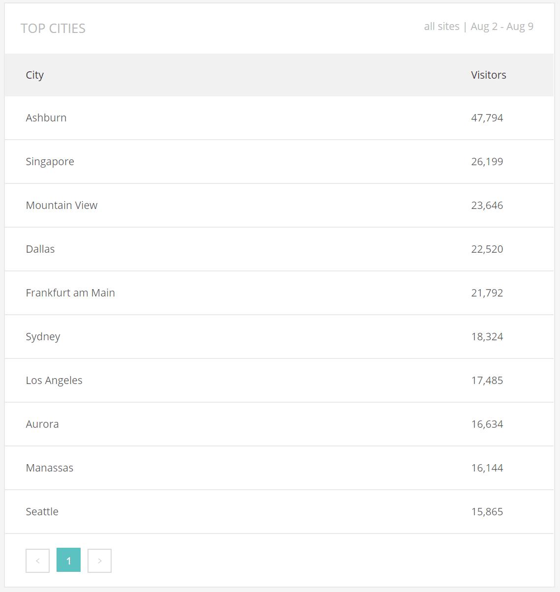 Geo Analysis - Top cities
