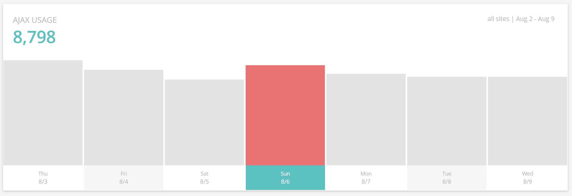 Performance Monitoring - AJAX usage