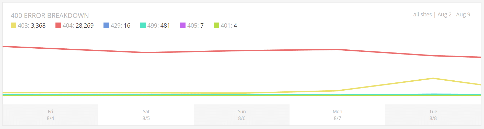 Response Analysis - 400 error breakdown