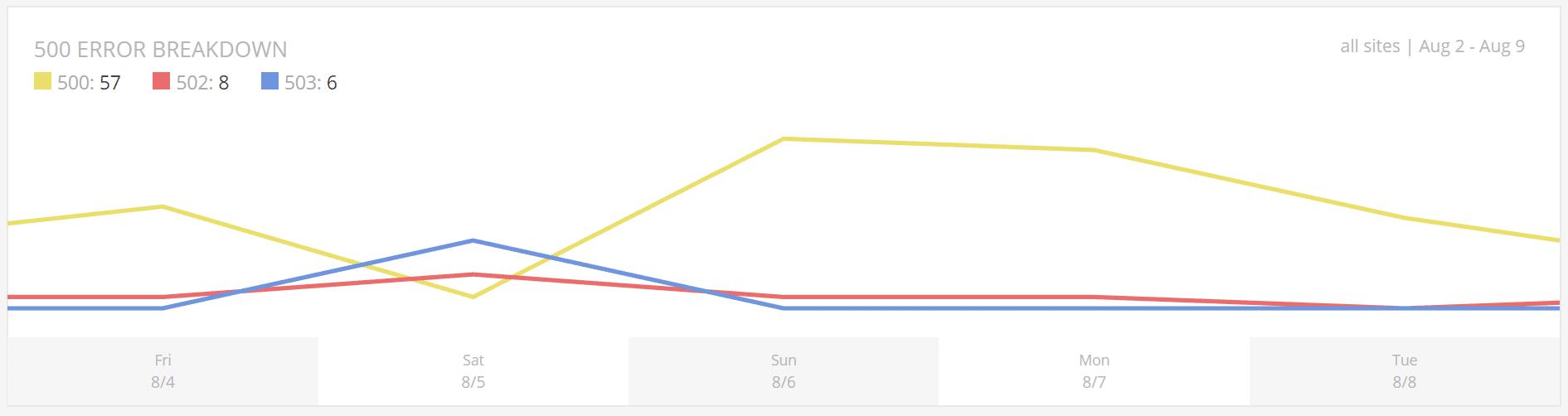 Response Analysis - 500 error breakdown