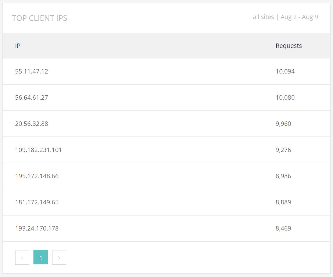 Security Metrics - Top client IPs