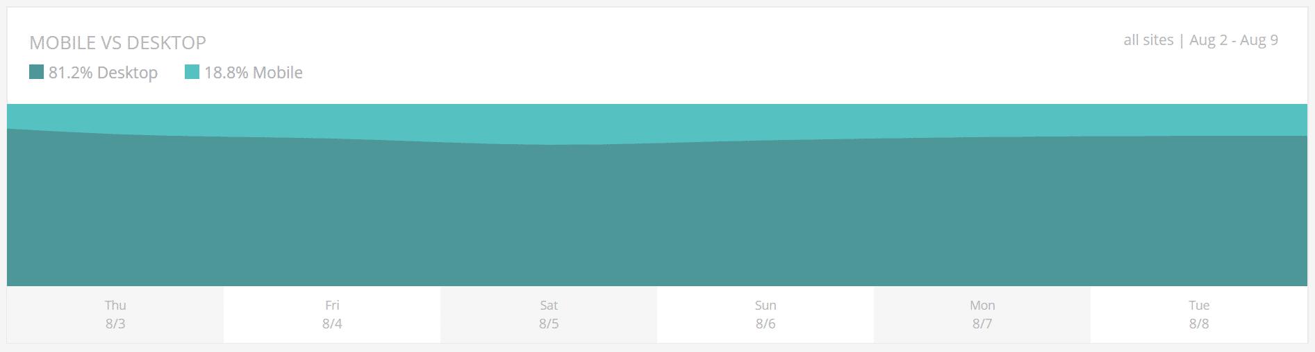 Visitor Analysis - Mobile vs desktop