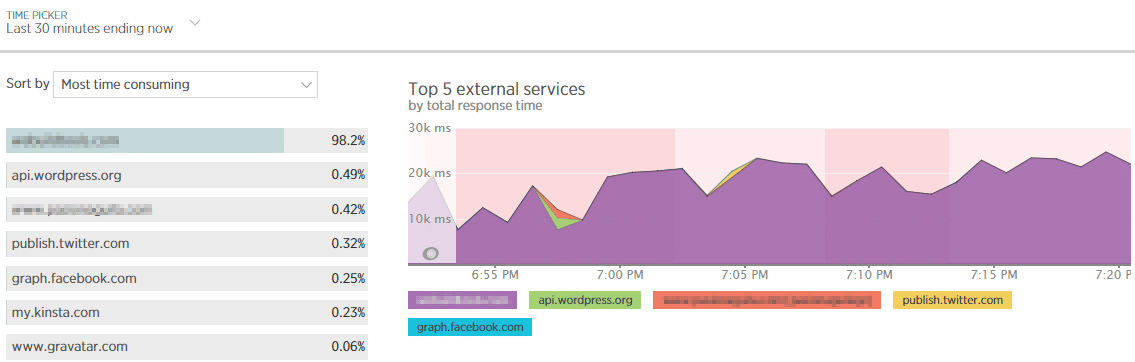 External services can delay load time in WordPress and New Relic can help you pinpoint slow loading external services.