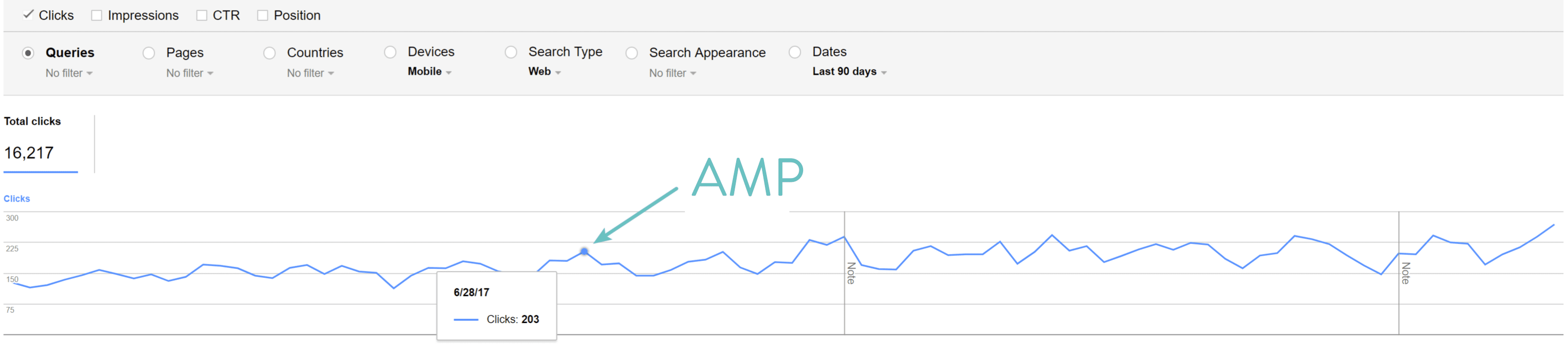 Google AMP clicks