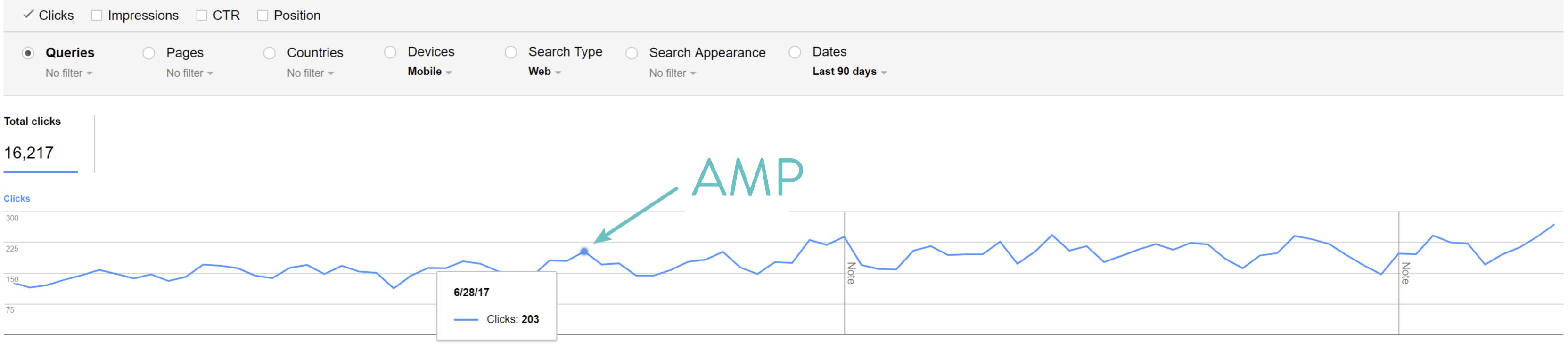 Google AMP clicks