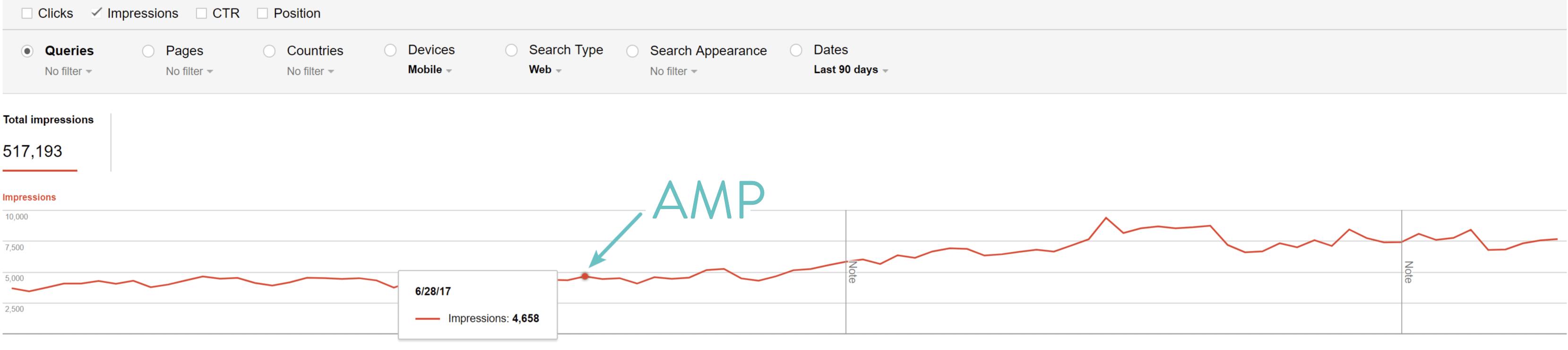 Google AMP impressions