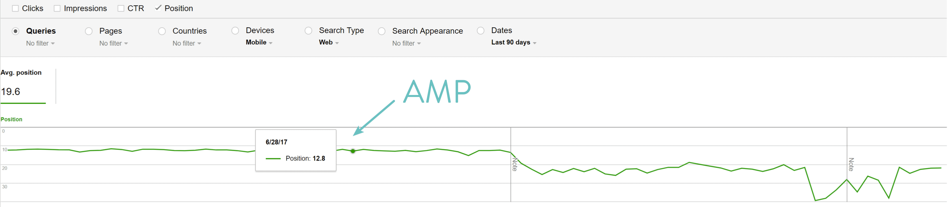 Google AMP positions data