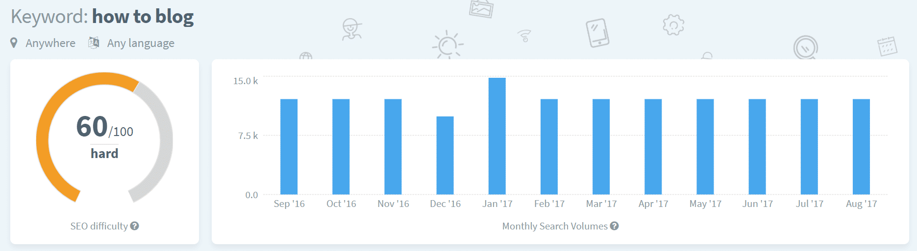 Keyword volume history in KWFinder