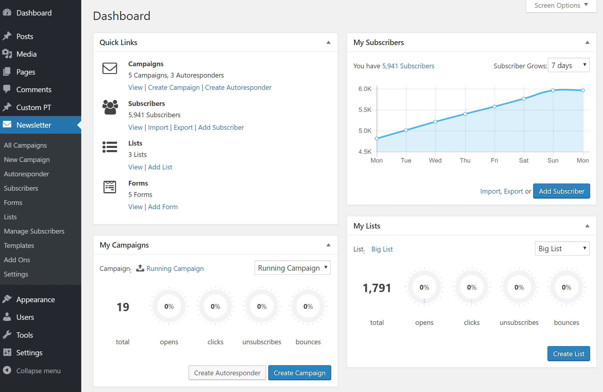 Mailster newsletter dashboard in WordPress