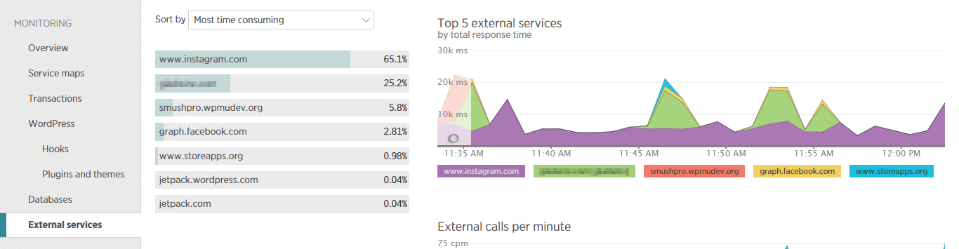 New Relic can help you pick out external services that are responding too slowly.