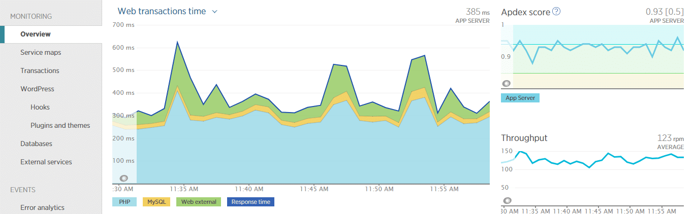 The New Relic APM overview provides a birds-eye view of your site performance.