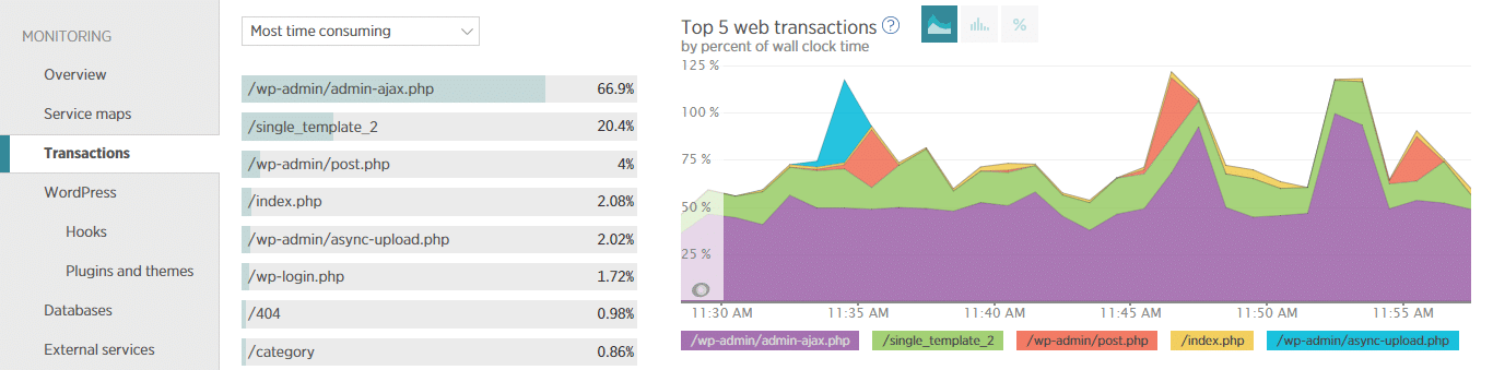 The transactions tab in New Relic can help you drill down into slow or failing transactions.