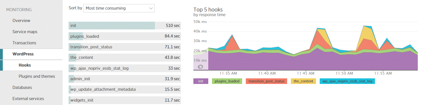 The WordPress hooks tab in New Relic helps you identify which hooks are associated with time consuming functions.
