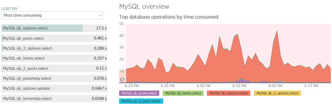 The databases tab in New Relic can help you pinpoint slow database tables and queries.