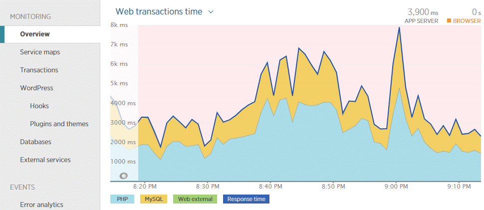 The New Relic overview can help you see immediately that database slowness is affecting your site.