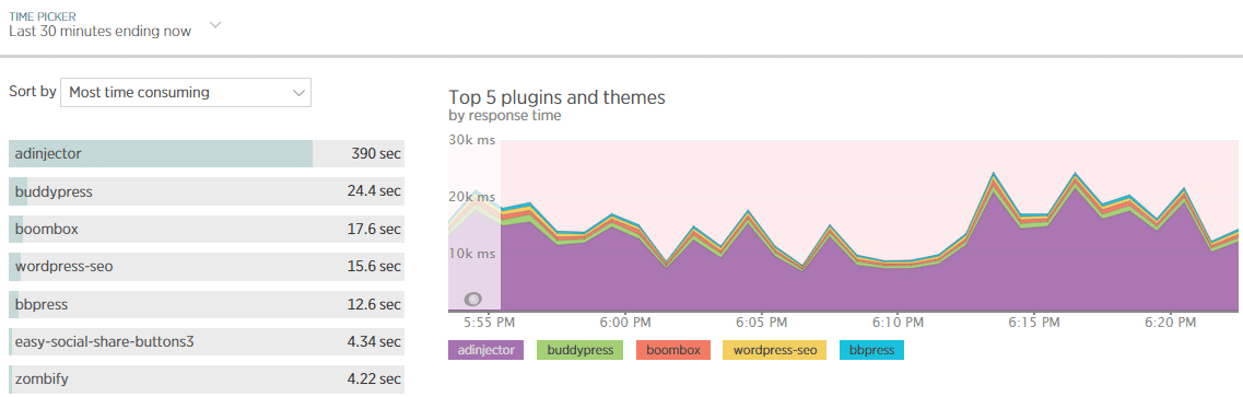 The WordPress Plugins tab in New Relic