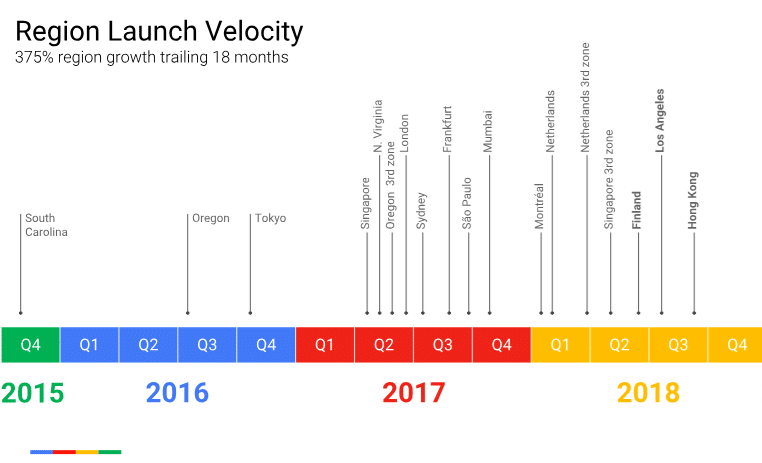 Google Cloud launch velocity