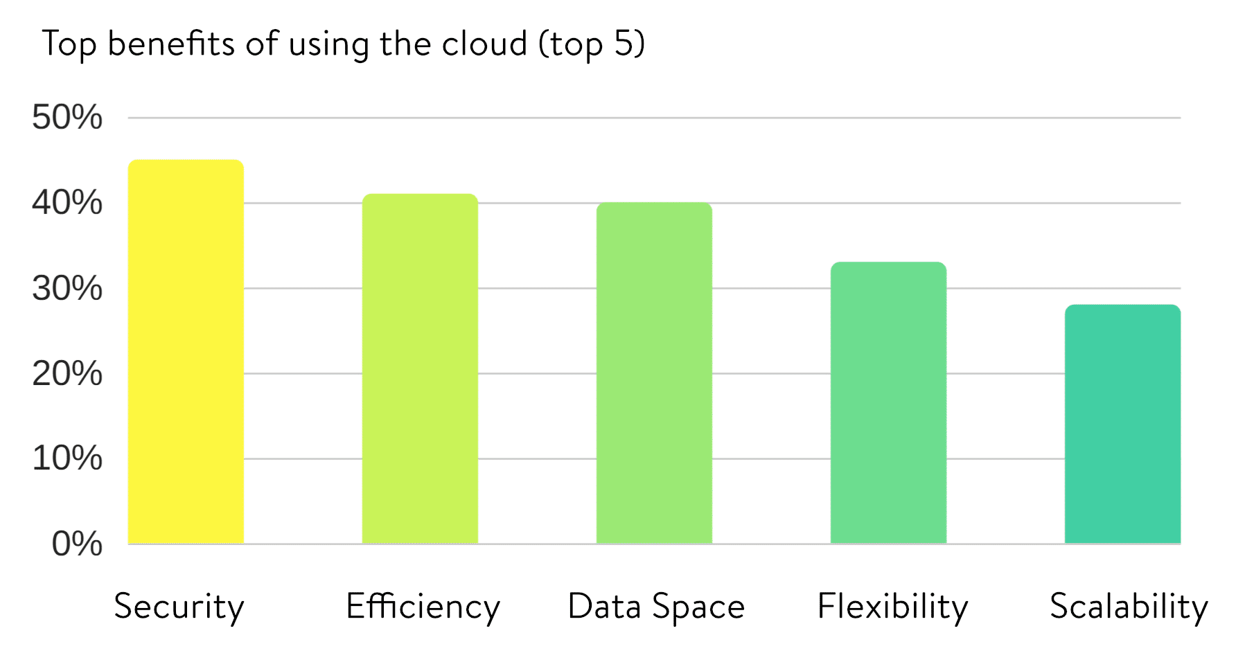 Top 5 benefits of using the cloud