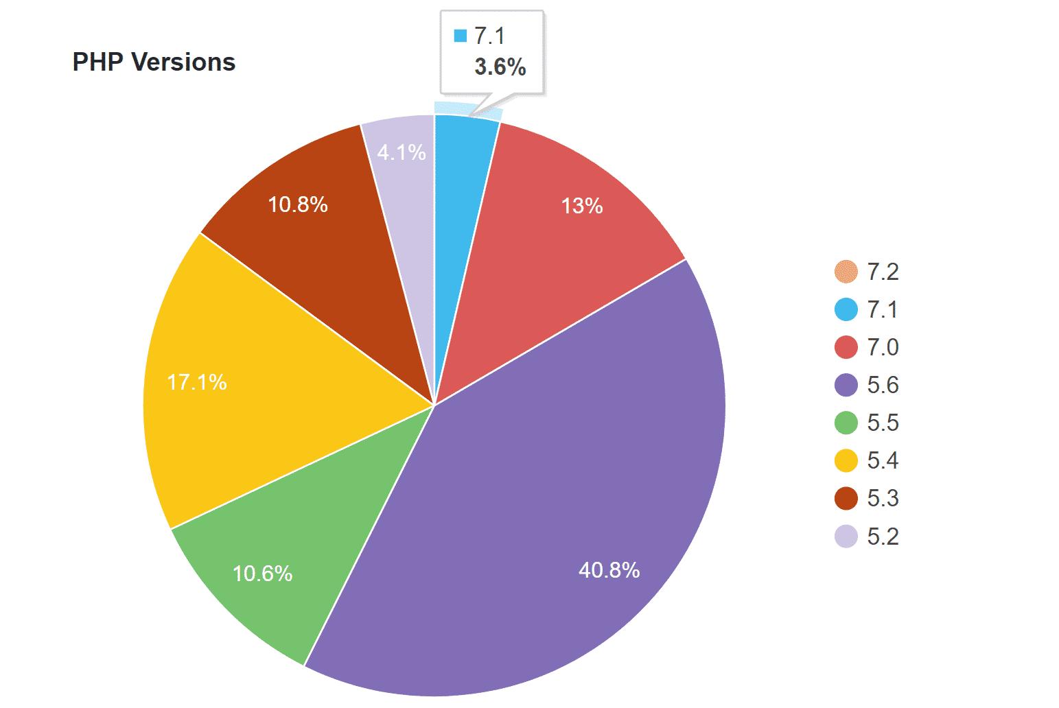 WordPress PHP 7.1 stats