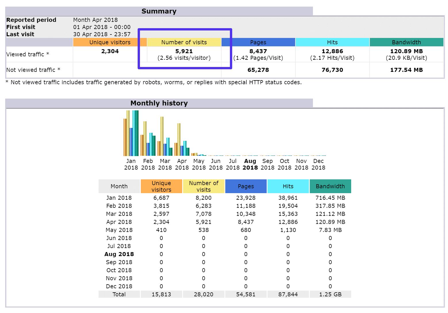 AWStats visits