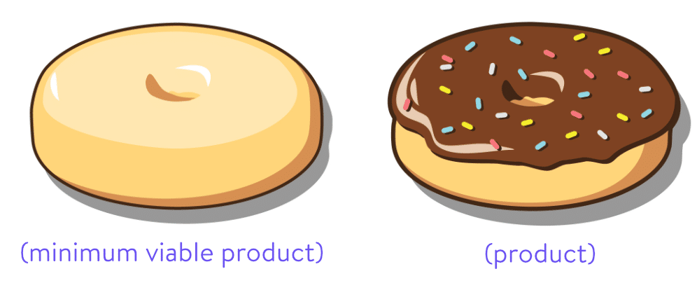 Minimum viable product vs product