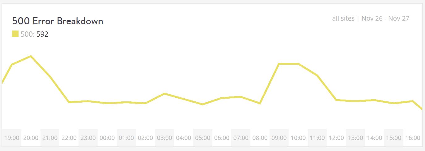 Response analysis 500 error breakdown