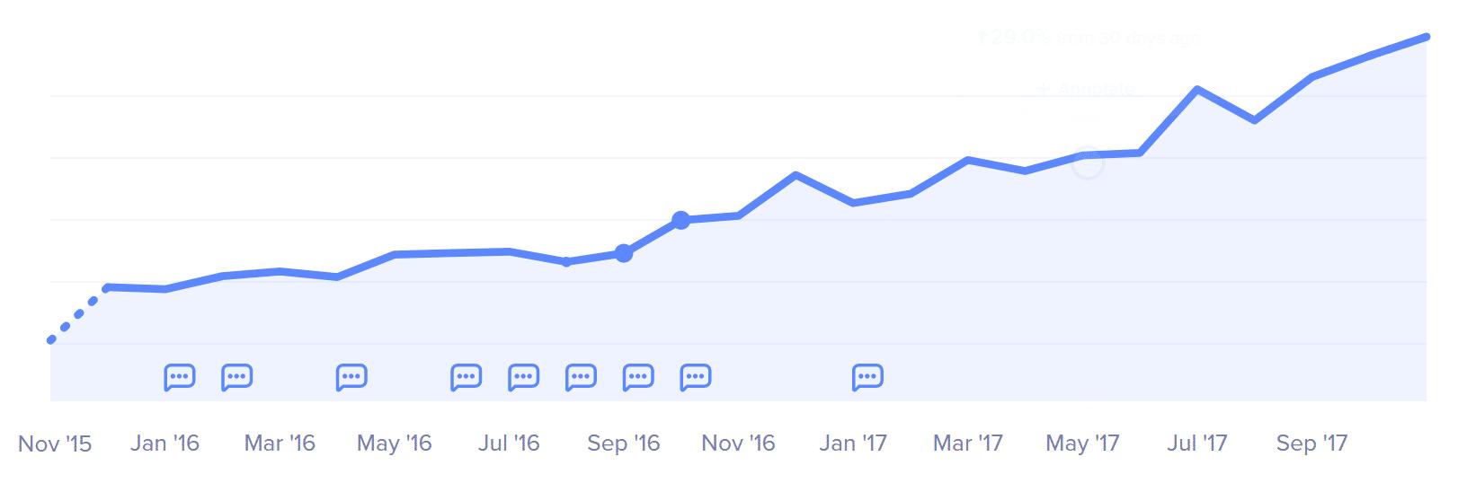 Kinsta net revenue