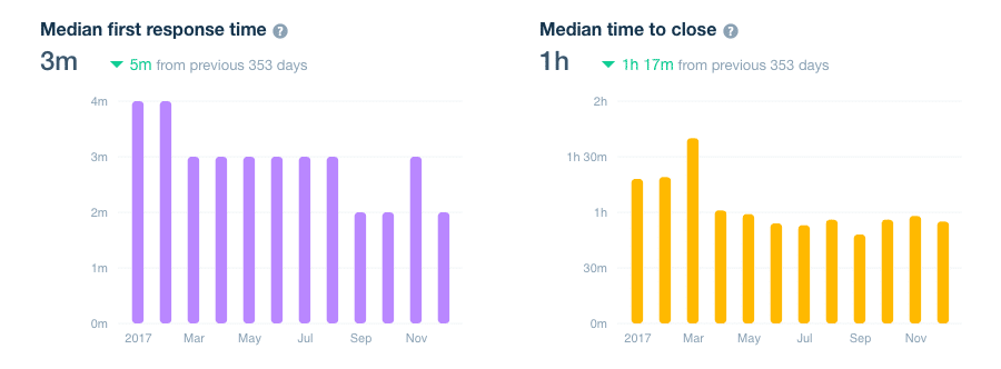 Support median response time (2017)