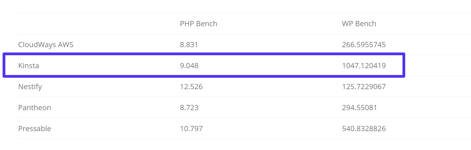 PHP bench and WP bench